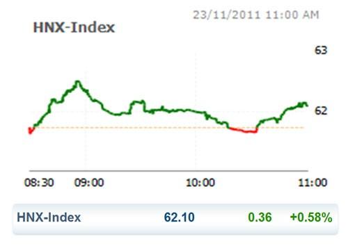 CK 23-11: Blue chip đẩy VN Index tăng mạnh ảnh 2