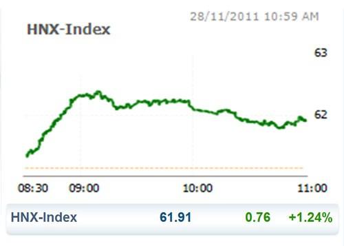 CK 28-11: VN Index hạ nhiệt cuối phiên ảnh 2