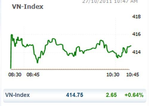 CK 27-10: VN Index lại bật tăng nhờ blue chip ảnh 1