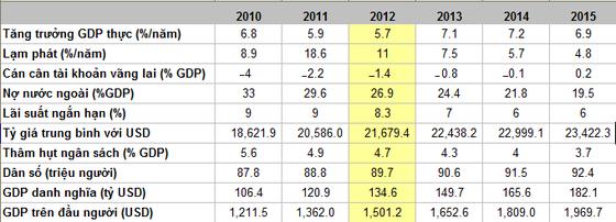 VN ở top 3 thị trường triển vọng nhất châu Á ảnh 2