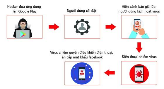 Hơn 35.000 Smartphone tại Việt Nam nhiễm virus GhostTeam  đánh cắp mật khẩu Facebook ảnh 1