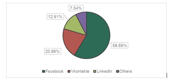 Facebook là nơi tội phạm lợi dụng để lừa đảo nhiều nhất trên môi trường mạng ảnh 1