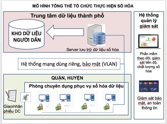 Tiến hành xây dựng Cơ sở dữ liệu người dân ảnh 2