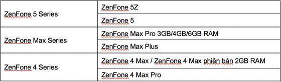 ASUS bảo hành siêu tốc trong 1 giờ với ZenFone  ảnh 2
