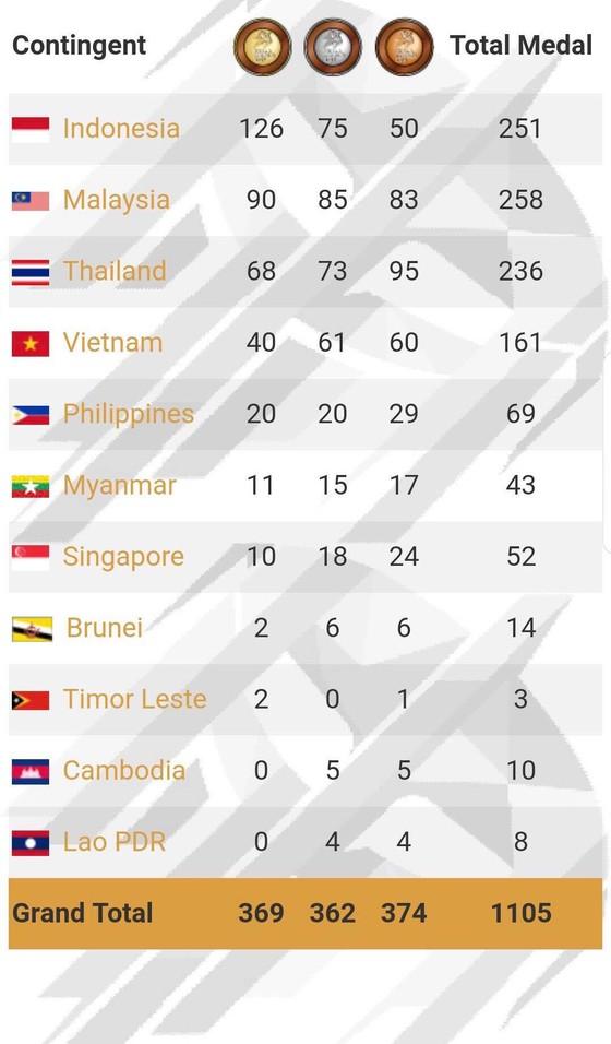 Kết thúc ASEAN Para Games 2017: Tất cả chúng ta là người chiến thắng ảnh 2