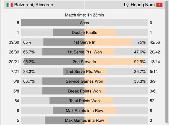 Lý Hoàng Nam thua chóng vánh trước tay vợt đàn e ảnh 1