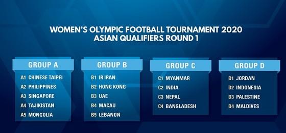 Vòng loại bóng đá nữ Olympic 2020 – Việt Nam bắt đầu từ vòng loại thứ 2 ảnh 1