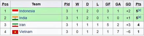 Thua Iran 0-5, Việt Nam dừng bước ở VCK U16 châu Á 2018 ảnh 1
