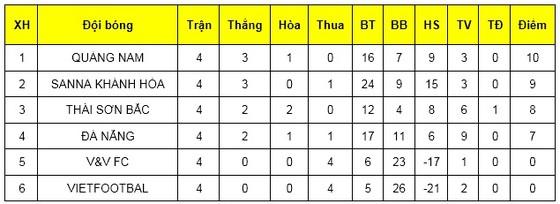 Sớm xác định 4 đội vào vòng 2 giải Futsal VĐQG 2019 ảnh 2