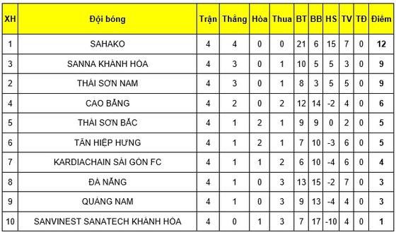 Sahako FC thẳng tiến ở ngôi đầu bảng giải futsal VĐQG 2019 sau vòng 4 ảnh 2