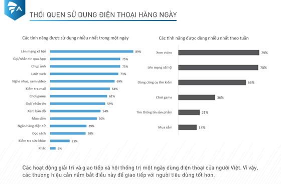 82% người dùng di động Việt Nam sẵn sàng đổi thông tin cá nhân lấy quà miễn phí ảnh 1