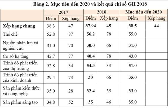 Việt Nam tăng 2 bậc về Chỉ số đổi mới sáng tạo toàn cầu ảnh 2