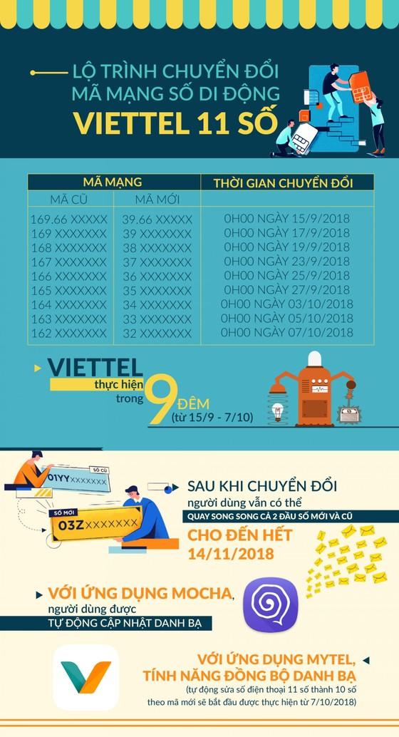Viettel sẵn sàng chuyển đổi thuê bao di động 11 số sang 10 số ảnh 2