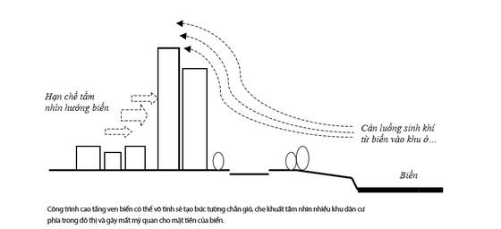 Kiến trúc cao tầng ven sông, biển: Tất yếu nhưng phải thận trọng ảnh 2
