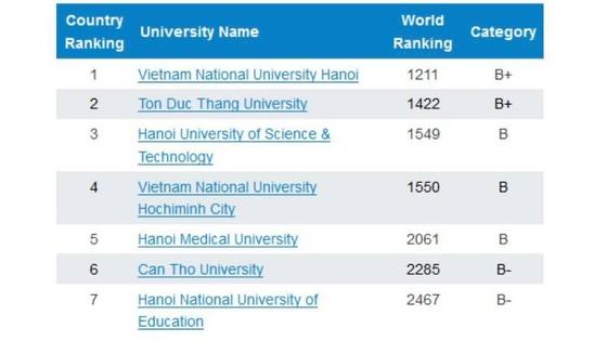 Việt Nam có 7 trường ĐH vào tốp những ĐH hàng đầu thế giới  ảnh 2