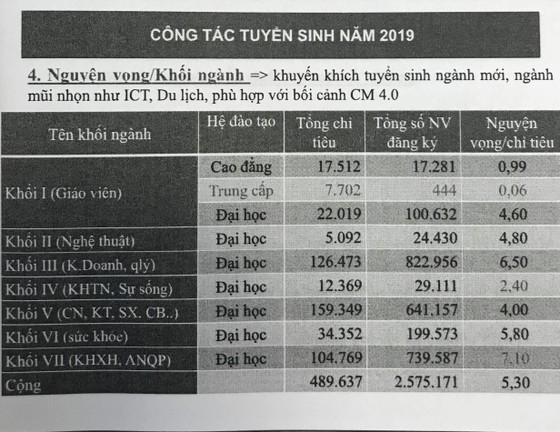 Công bố toàn bộ danh sách sinh viên trúng tuyển trên Cổng thông tin Tuyển sinh của Bộ GD-ĐT ảnh 2