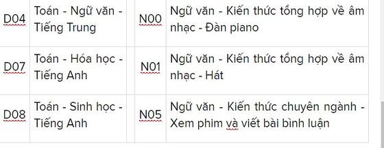 Trường ĐH Nguyễn Tất Thành điểm chuẩn cao nhất là 23 điểm ảnh 7