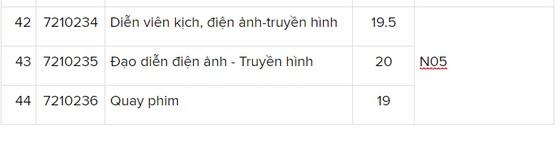 Trường ĐH Nguyễn Tất Thành điểm chuẩn cao nhất là 23 điểm ảnh 5
