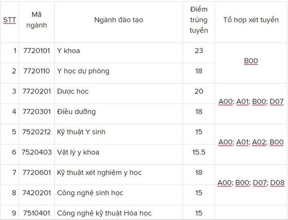 Trường ĐH Nguyễn Tất Thành điểm chuẩn cao nhất là 23 điểm ảnh 1