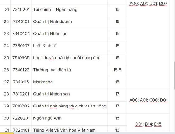 Trường ĐH Nguyễn Tất Thành điểm chuẩn cao nhất là 23 điểm ảnh 3