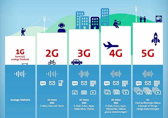 Mạng 5G - Cuộc đua đầy thử thách ảnh 1