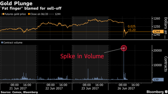 Giá (đường màu vàng) lao dốc trong khi khối lượng giao dịch (đường màu xanh) tăng vọt. Nguồn: Bloomberg.