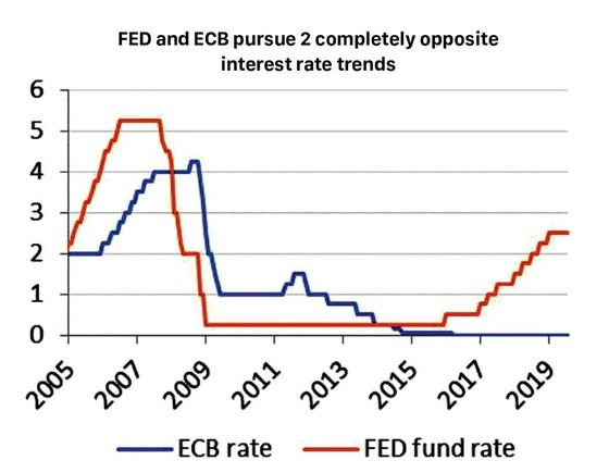 FED rate cut will not impact Vietnam interest rate ảnh 3