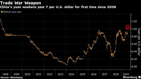 China's yuan weakens past 7 per U.S. dollar for first time since 2008