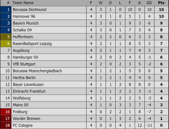 Bảng xếp hạng các giải bóng đá châu Âu (ngày 17-9) ảnh 1