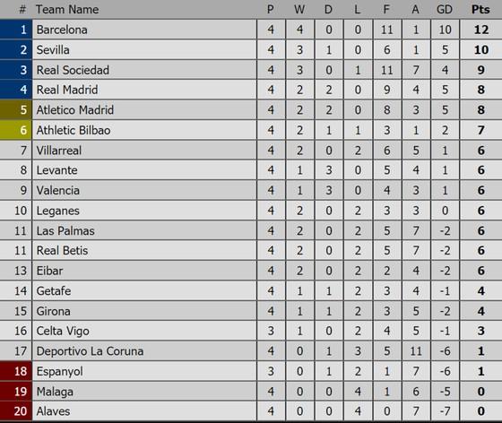 Bảng xếp hạng các giải bóng đá châu Âu (ngày 17-9) ảnh 2
