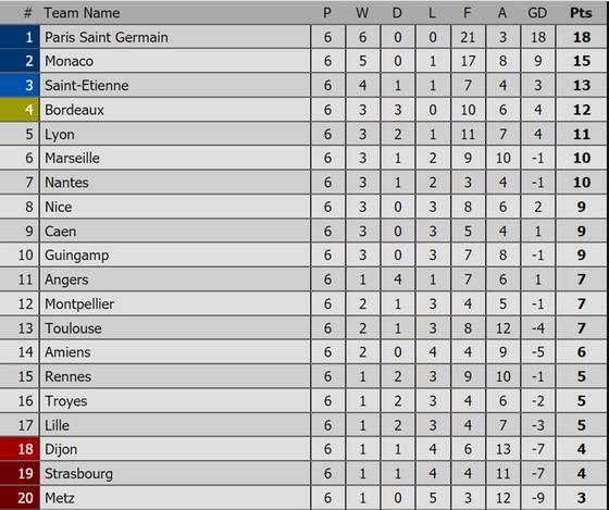 Bảng xếp hạng các giải bóng đá châu Âu (ngày 17-9) ảnh 4