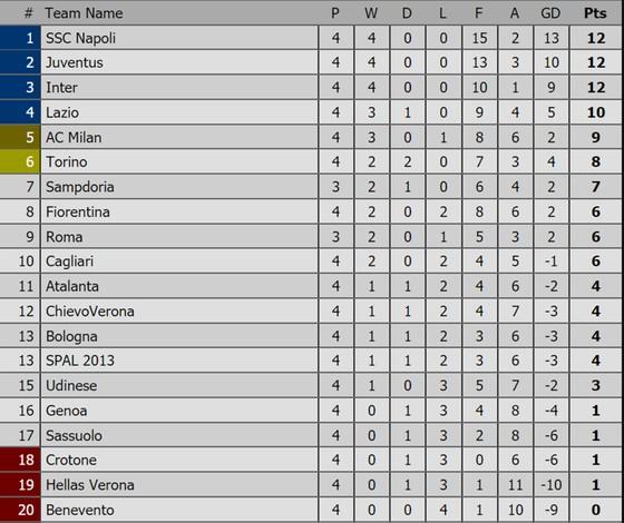Bảng xếp hạng các giải bóng đá châu Âu (ngày 17-9) ảnh 3