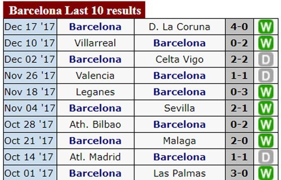 19h, ngày 23-12, Siêu kinh điển: Real Madrid đối đầu Barcelona ảnh 2