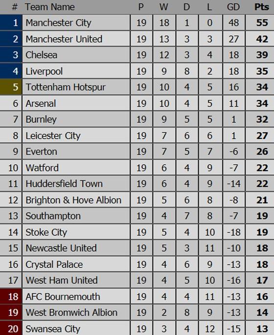 Đêm 26-12: Chelsea, Man.United, Tottenham có lợi thế trên sân nhà ảnh 1
