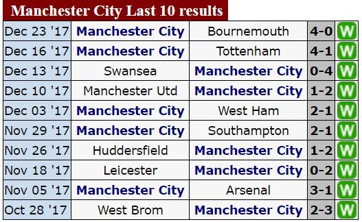 Manchester City sẽ có trận thắng thứ 19 trên sân của Newcastle ảnh 2