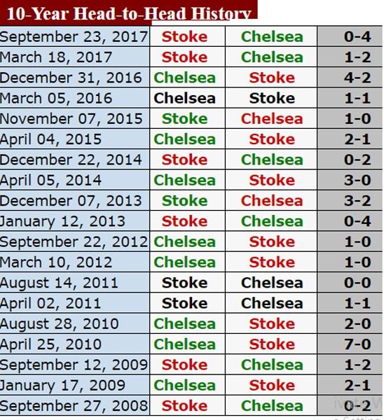 Vòng 21 - Ngoại hạng Anh (đêm 30-12): Chelsea, Liverpool sẽ lại thẳng tiến? ảnh 1