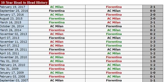 Serie A (đêm 30-10): Tâm điểm đối đầu Fiorentina - AC Milan, Inter - Lazio ảnh 1