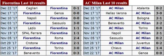 Serie A (đêm 30-10): Tâm điểm đối đầu Fiorentina - AC Milan, Inter - Lazio ảnh 2