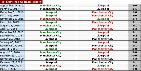 Đại chiến Liverpool - Manchester City: Khách sẽ đứt mạch bất bại? ảnh 1