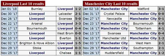 Đại chiến Liverpool - Manchester City: Khách sẽ đứt mạch bất bại? ảnh 2