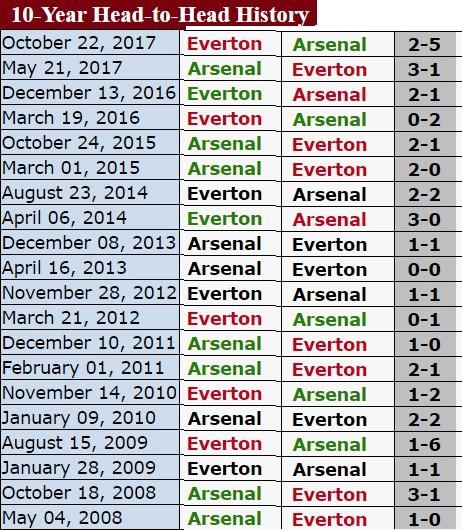 Chelsea và Arsenal tìm lại chiến thắng ảnh 3