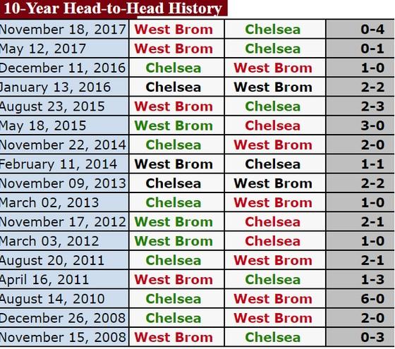 Rạng sáng 13-2, Chelsea - West Bromwich: Chủ nhà sẽ thắng ảnh 2