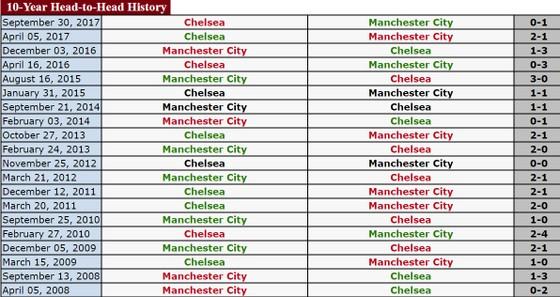 Vòng 29-Ngoại hạng Anh: Chelsea sẽ gặp khó trước Manchester City? ảnh 1