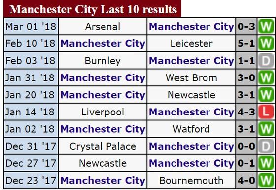 Vòng 29-Ngoại hạng Anh: Chelsea sẽ gặp khó trước Manchester City? ảnh 2
