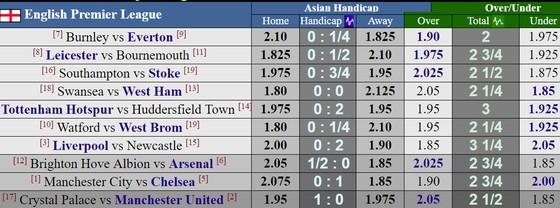 Vòng 29-Ngoại hạng Anh: Chelsea sẽ gặp khó trước Manchester City? ảnh 4