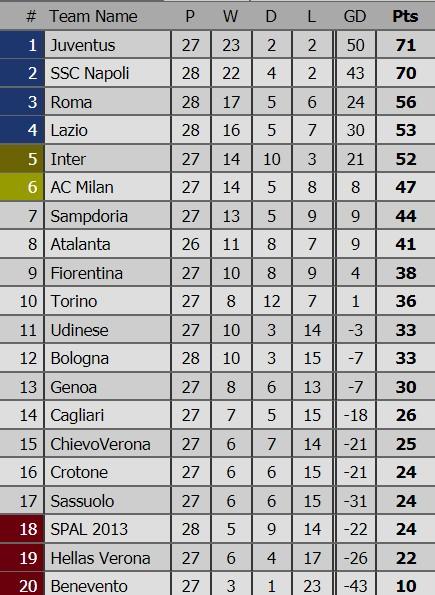 Napoli mất ngôi đầu vào tay Juventus ảnh 2
