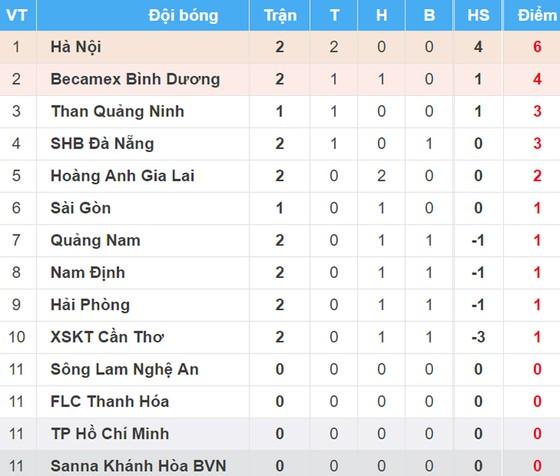 Bảng xếp hạng vòng 2 Nuti Café V-League 2018 (ngày 17-3) ảnh 1