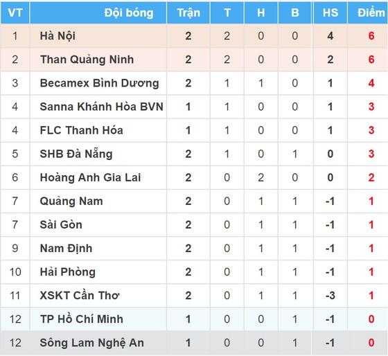 Bảng xếp hạng vòng 2 - Nuti Cafe V.League 1 2018 (ngày 18-3) ảnh 1