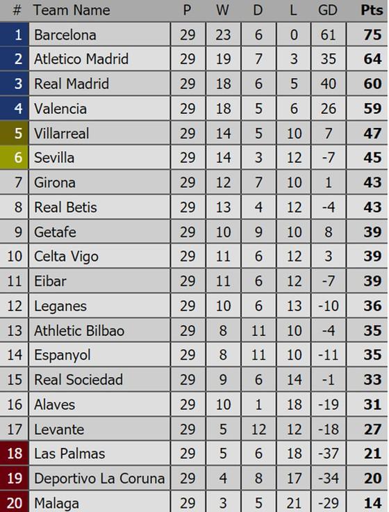 Vòng 30-La Liga: Real Madrid và Barcelona sẽ gặp khó trên sân khách? ảnh 2