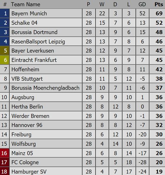 Bảng xếp hạng Premier League, La Liga, Serie A, Bundesliga, Ligue 1 (ngày 2-4) ảnh 4